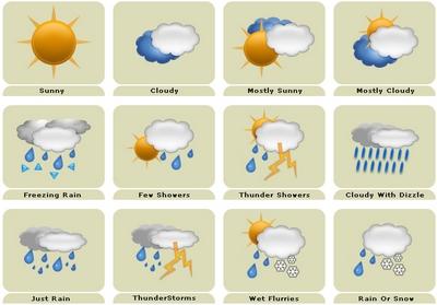 Icones sur le temps météo avec le soleil, les nuages, la pluie…